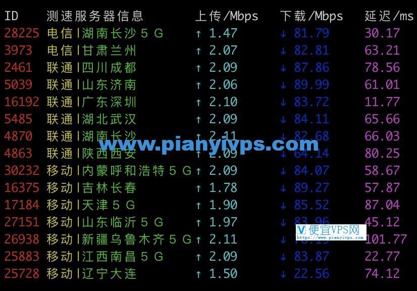 腾讯云香港云服务器晚高峰的速度