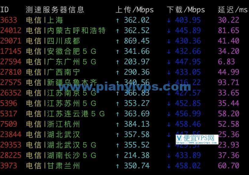2021 搬瓦工测速:搬瓦工香港 CN2 GIA 机房国内速度测试插图