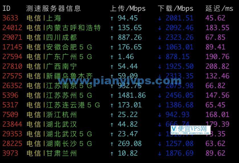 Vultr 韩国电信测速